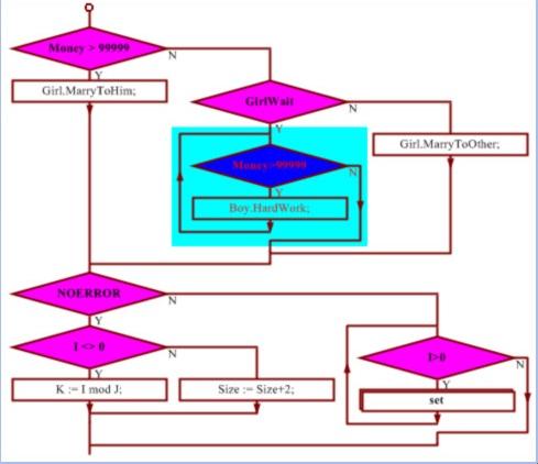 Code to Flow chart generator